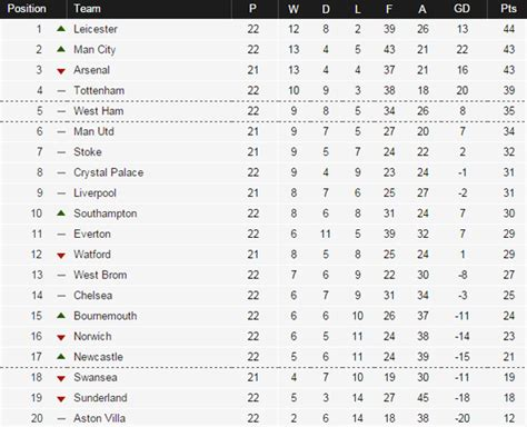 epl point table 2017 premier league points table 2017 designer tables reference