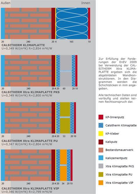Rigips Für Aussen by Baunachrichten Bei Hausbau24 Hausbauartikel 0106 Aus Dem