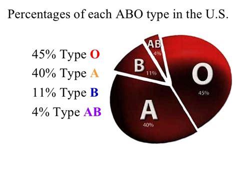 blood types blood types