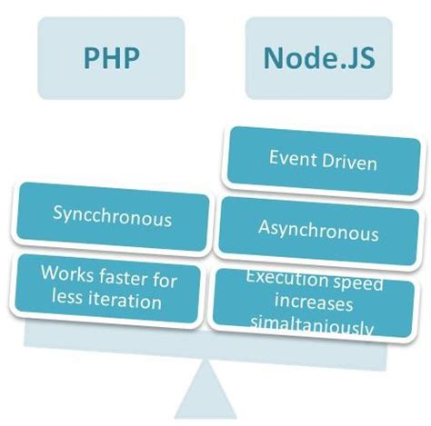 node js tutorial interview questions nodejs interview questions and answers