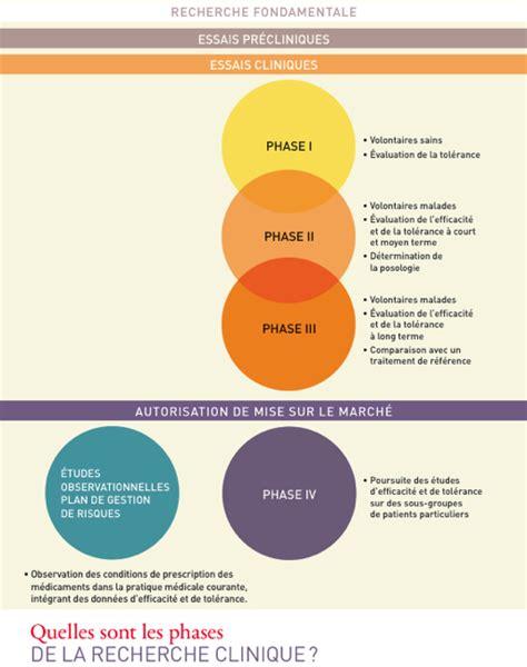Dl Clinique essais cliniques biogeekblog