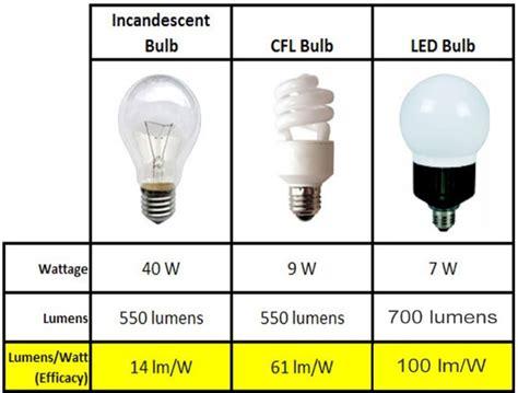 vantaggi illuminazione led vantaggi delle lade a led eneltec