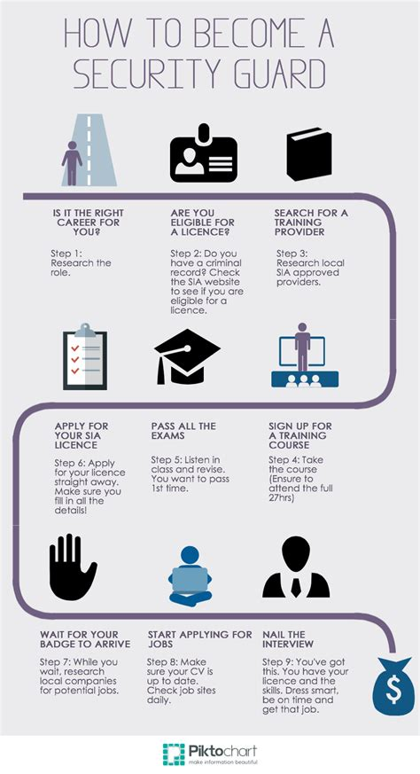 how to your to become a guard 10 steps to becoming a security guard infographic sia licence hubsia licence hub