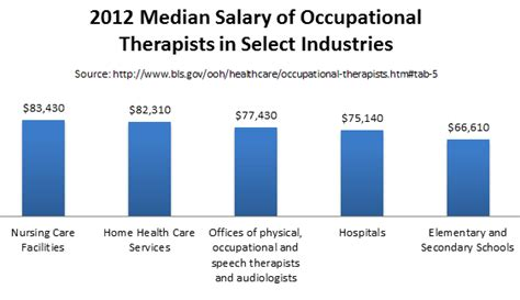 therapist salary with masters occupational therapy masters programs masters in ot