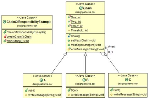 design pattern names in java java design pattern chain of responsibility
