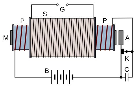 how to make your own inductor coil file ruhmkorff coil schematic 1 svg wikimedia commons
