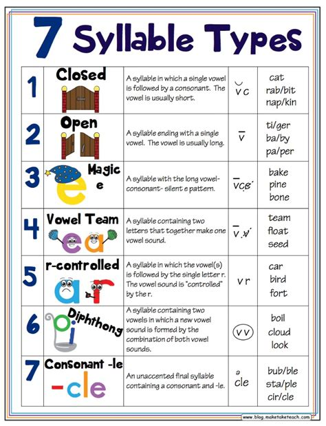 make pattern rule multiple prerequisites 7 syllable types classroom posters syllable free and
