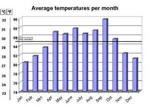 Average Temperatures Tx Weather Average By Month