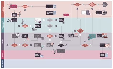 hrms workflow post employment committee recruitment flowchart