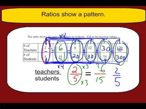 how to do ratio tables finding missing values in a ratio table