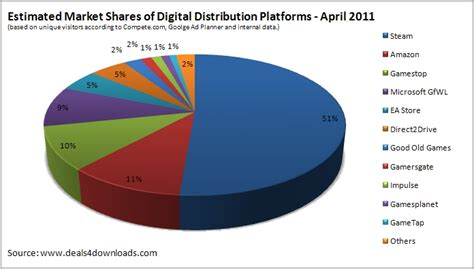Gamis Shely Syari by Digital Distribution Steam Is Losing Market Shares