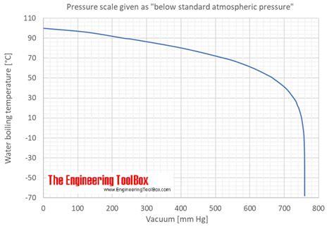 engineering toolbox heat  vaporization    ford cars