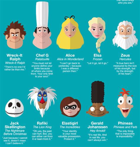 famous cartoon film quotes infographic 50 inspiring life quotes from famous cartoon