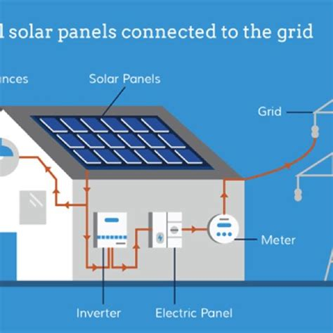best residential solar systems how to choose the best solar energy equipment renewable energy earth news