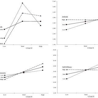 Latent Variable Path Modeling latent variable path analysis model of utaut predicting bi