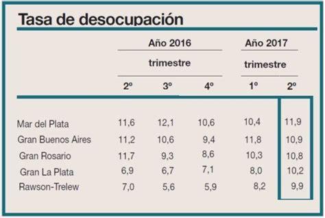 provincias de argentina tasa de desempleo trelew y rawson entre las cinco ciudades con mayor