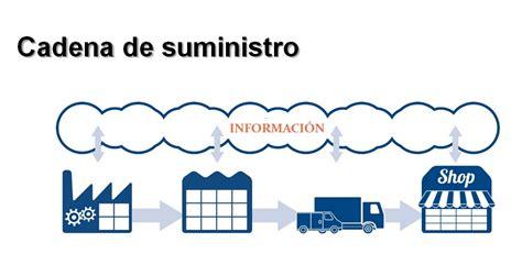 la cadena de suministro puede incrementar la rentabilidad - Cadena De Suministro Retail
