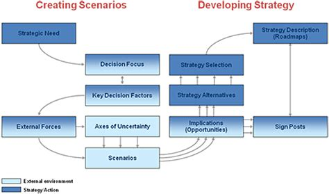 strategic decision a discovery led approach to critical choices in turbulent times books consulting services scenario planning sbi