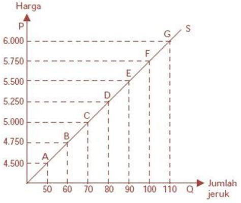 slope kurva permintaan eta sugoro bab 2 penentuan harga permintaan dan penawaran