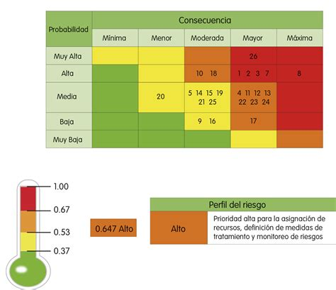 matriz de los 6 compromisos de gestion gesti 243 n integral de riesgos informe de sostenibilidad