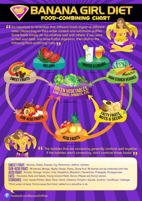 Detox Food Combining by 78 Best Ideas About Food Combining On Food