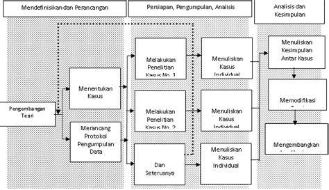 Hukum Konsep Dan Metode Soetandyo Wignjosoebroto penelitian studi kasus proses penelitian studi kasus