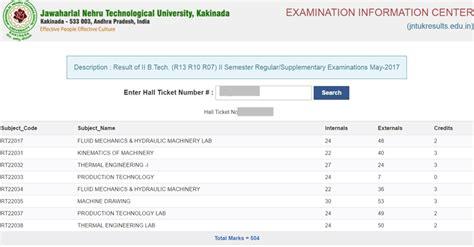 Mba 4th Sem Results Jntuk 2017 by Jntuk 2 2 Results Oct Nov 2017 Released For B Tech R13