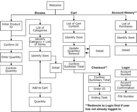 website process flow diagram 17 best images about ux on models user
