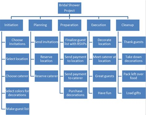 Online Remodeling Software how to organize any project with a work breakdown structure