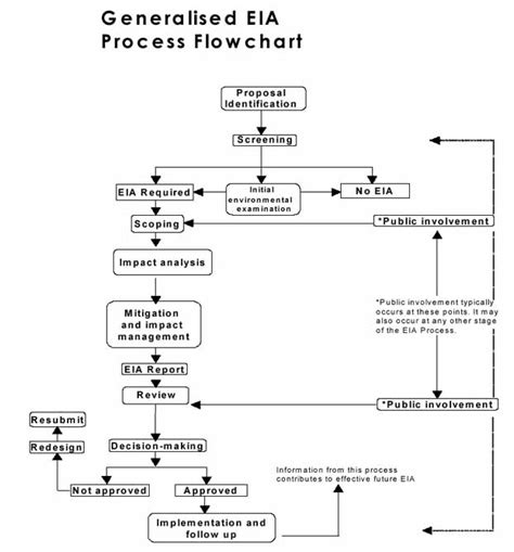 eia process flowchart eia flowchart create a flowchart