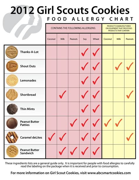 nudo nutritional information 1000 ideas about girl scout cookies on pinterest girl