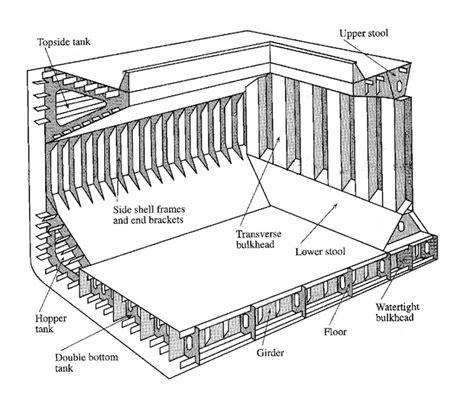 Floor Plan Title Block by Bulk Carriers Marinewiki