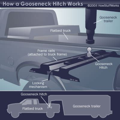 how does a sw boat work how gooseneck hitches work howstuffworks