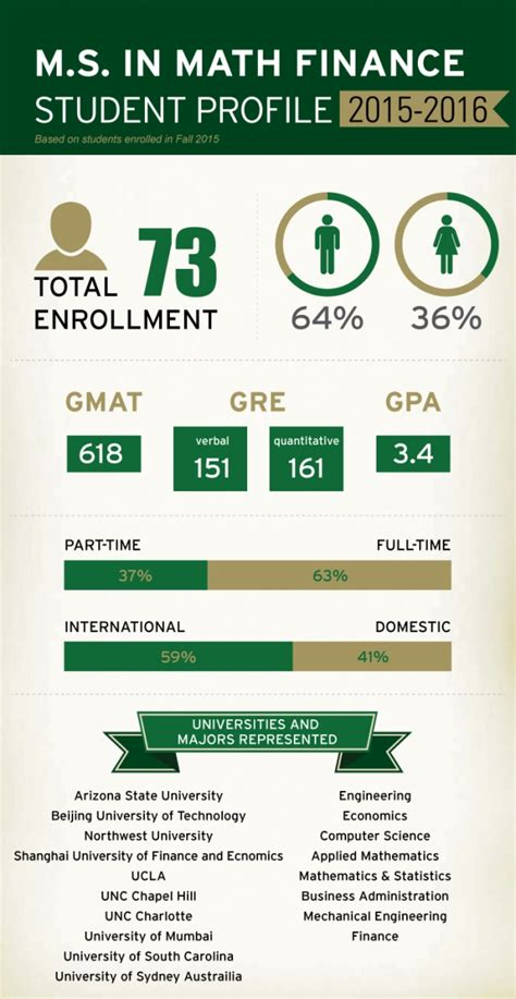 Uncc Mba Class Profile by Program Profile Master Of Science In Mathematical
