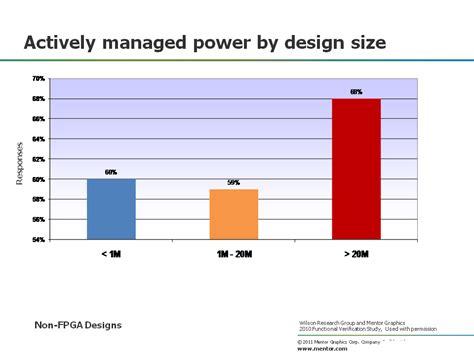 blog layout size power management design size 171 verification horizons blog