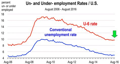 unemployment rate xls so if we now have a full employment economy why aren t