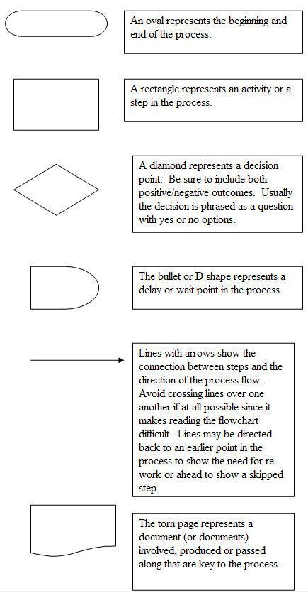 flowchart description flowchart shapes and description