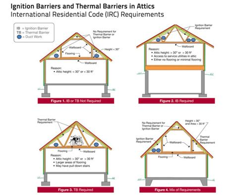 Ceiling Insulation Requirements by Ignition Barriers And Thermal Barriers In Attics