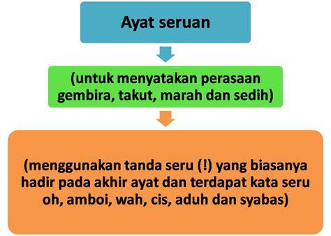 ayat ayat cinta 2 release in malaysia tatabahasa bahasa malaysia ayat dan jenis jenisnya