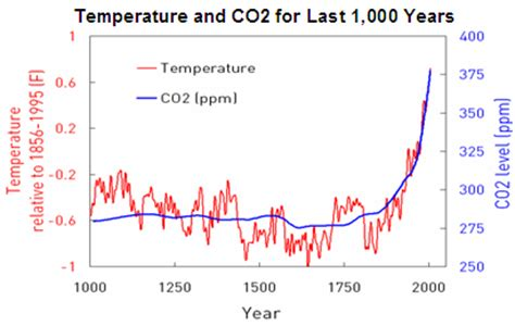 global warming not related to fossil fuel combustion