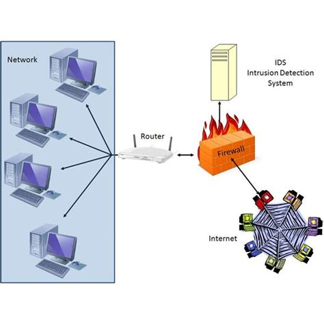 exles of network security diagrams illustrating common