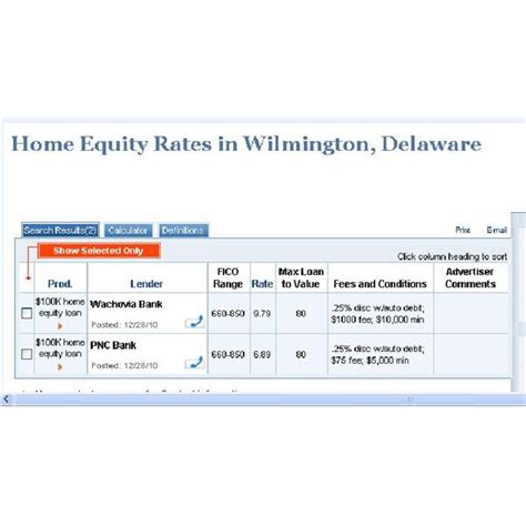home equity loans shopping get the best rates