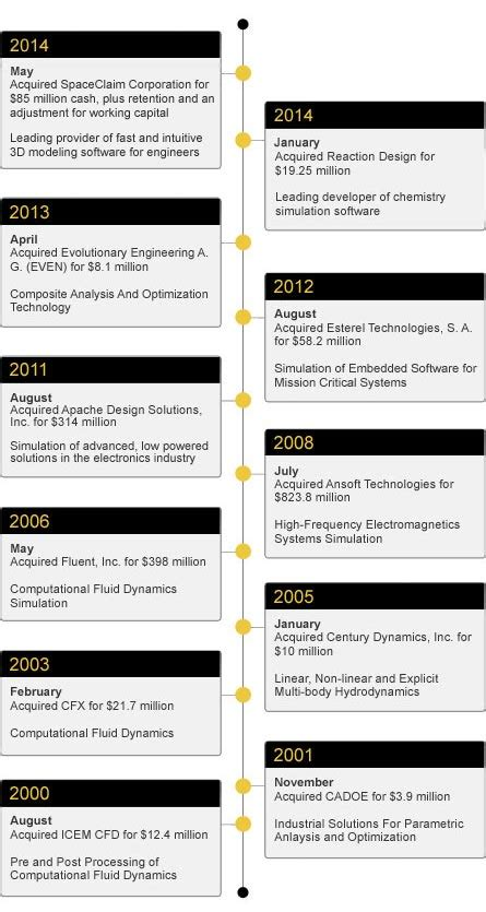 ansys acquisition history