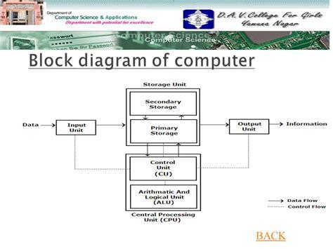 block diagram computer hardware wiring diagram schemes