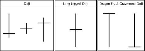pattern other meaning hammer doji bullish reversal candlestick patterns