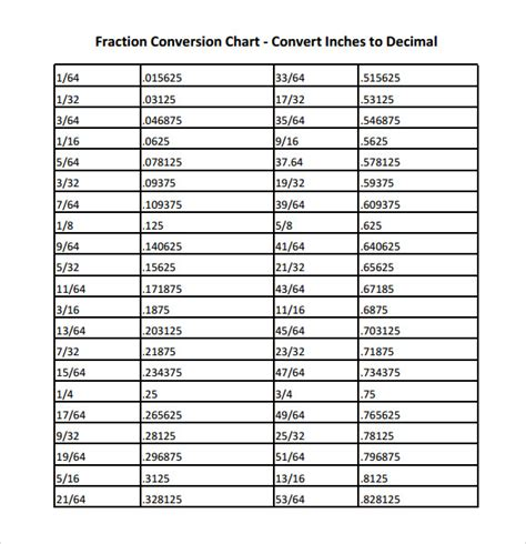 xsd decimal pattern exle common worksheets 187 fraction decimal and percent chart