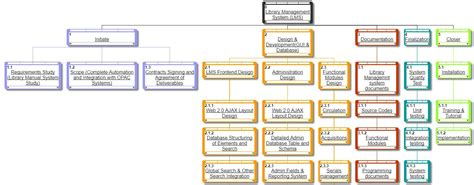 use template for library management system visio work breakdown structure template 28 images 22