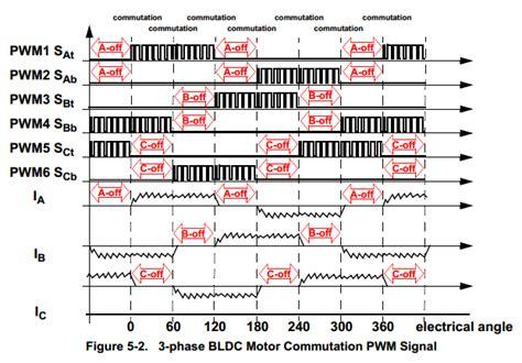 brushless motor back emf microcontroller bldc speed and position from back emf