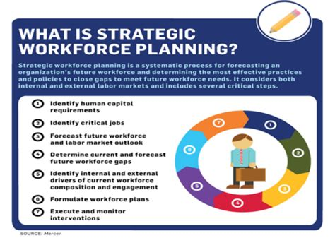 Human Capital Planning Template by Strategic Workforce Planning