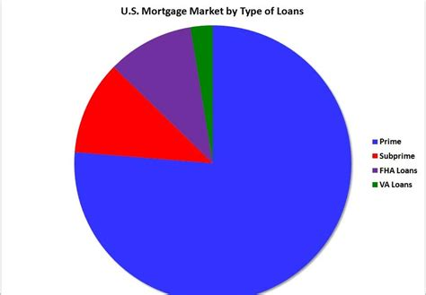 Mba Delinquency Data by Calculated Risk U S Mortgage Market And Seriously